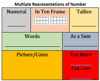 Free PictorialMath Number Multiple Representations Template