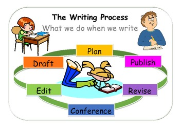 Free Poster - The Writing Process