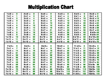 Simplicity image pertaining to multiplication charts printable