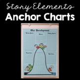 Free Printable Plot Development Anchor Chart