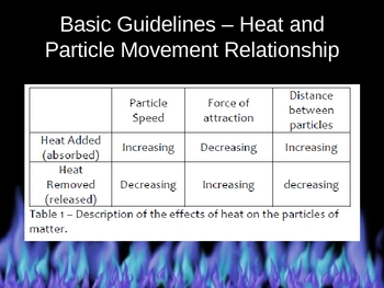 Free Science Powerpoint - Heat Transfer