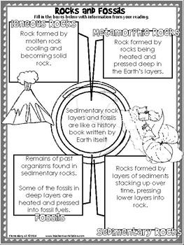 Free Science and Literacy (Rock Cycle)