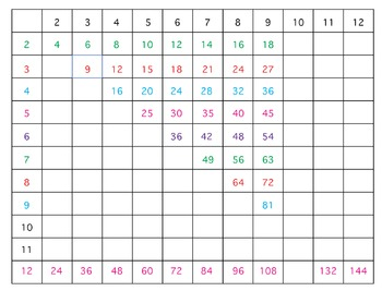 Free Simple Times Table