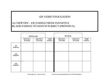 Free Spanish Pronoun and -ER Verb Chart