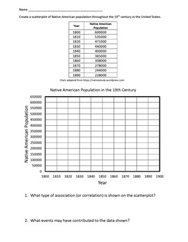 Scatter Plot: Math meets History