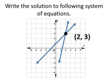 Equations of Lines, Systems of Equations, and Functions Powerpoint