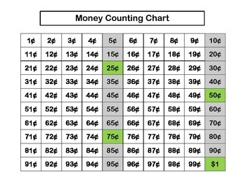 Freebie Money Counting Chart