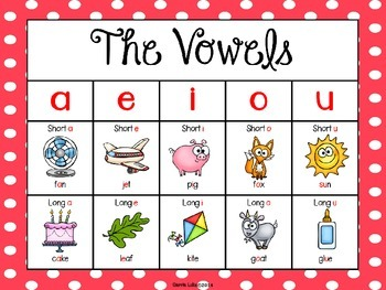 Freebie - The Vowels Poster ~ Red Polka Dot  Useful Classroom Decor