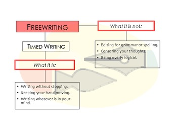 Freewriting Graphic Organizer