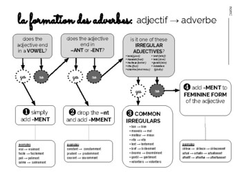 French Adverb formation flow chart