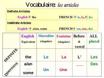 french while for you to make use of exact together with indefinite articles