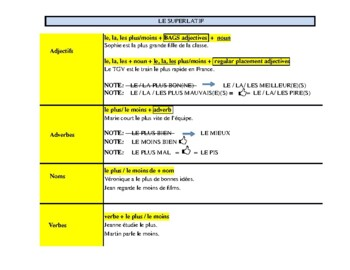 French Comparative & Superlative Chart (Le comparatif et le superlatif)