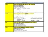 French Comparative & Superlative Chart (Le comparatif et l