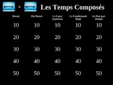 French Compound Tenses Jeopardy Game