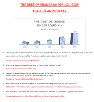 French Debt under Louis XIV Chart Activity