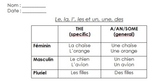 French Definite and Indefinite articles review