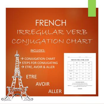 French: ETRE, AVOIR & ALLER CONJUCATION CHART