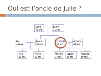 French Family Vocabulary Powerpoint-Review and Practice