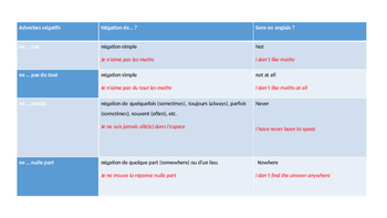 French Francais Negation clear and easy lesson presentation + exercise