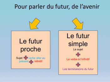 French Future tense full lesson