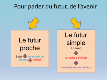 French Future tense full lesson