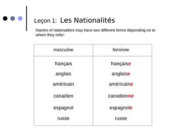 French Grammar:  Les Accents et Les Nationalités