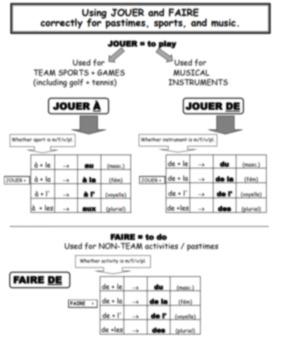French Grammar Notes- JOUER À, JOUER DE, FAIRE DE with 100+ Pastimes