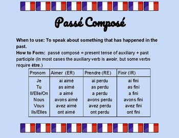 French Grammar Posters