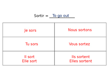 French Guided Notes on Irregular -ER Verbs