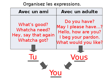 French Guided Notes on Tu vs Vous