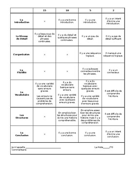 French II- Rubric for a Written Story