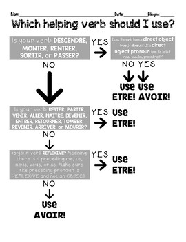 French INTERMEDIATE HIGH grammar: unusual helping verb/past part. agreement