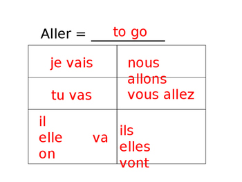 French -IR Verb Vocabulary Guided Notes