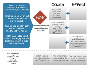 French Indian War Cause and Effect