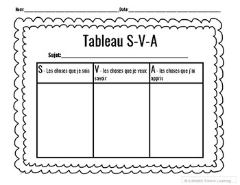 French K-W-L Chart / Tableau S-V-A