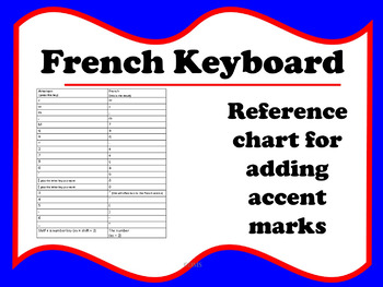 French Keyboard (reference chart for adding accent marks)