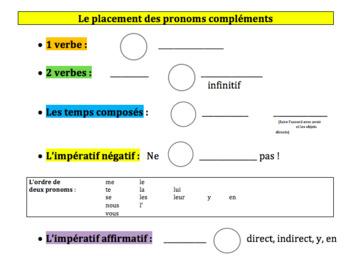 French Object Pronoun Placement Chart (Le placement des pronoms compléments)