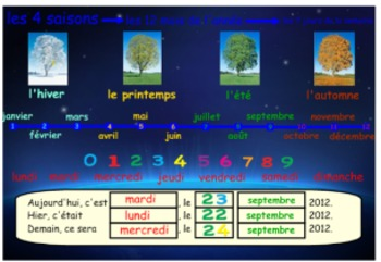 French Oral Language Activities via Smart Board