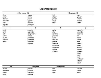 French Participe Passés Table
