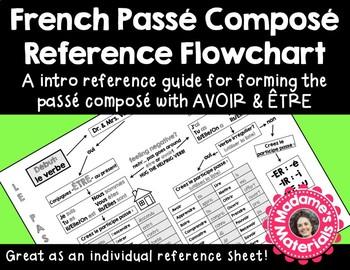 French Passé Composé Flowchart - Avoir & Être