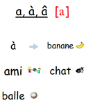 French Phonics Level 1 - Seven Vowel Sounds