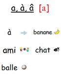 French Phonics Level 1 - Seven Vowel Sounds