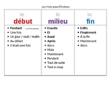 French Phrases for Writing