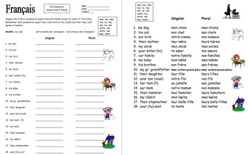 French Possessive Adjectives and Family Worksheet