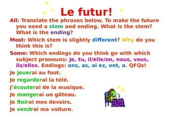 French Teaching Resources PowerPoint: The Future Tense.