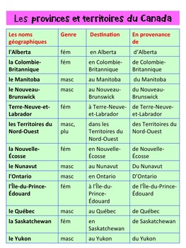 French: Prépositions et les noms de pays: Activités