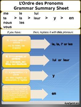 French Pronoun Grammar Summary Chart