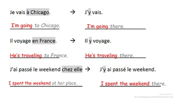 French Pronoun Y (Adverbial Pronoun): French Quick Lesson