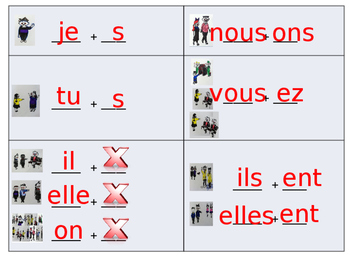 French -RE Verb Conjugation Guided Notes