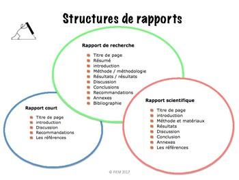 """French: """"Rapport d'écriture"""" critères, rubrique, graphic organizers"""